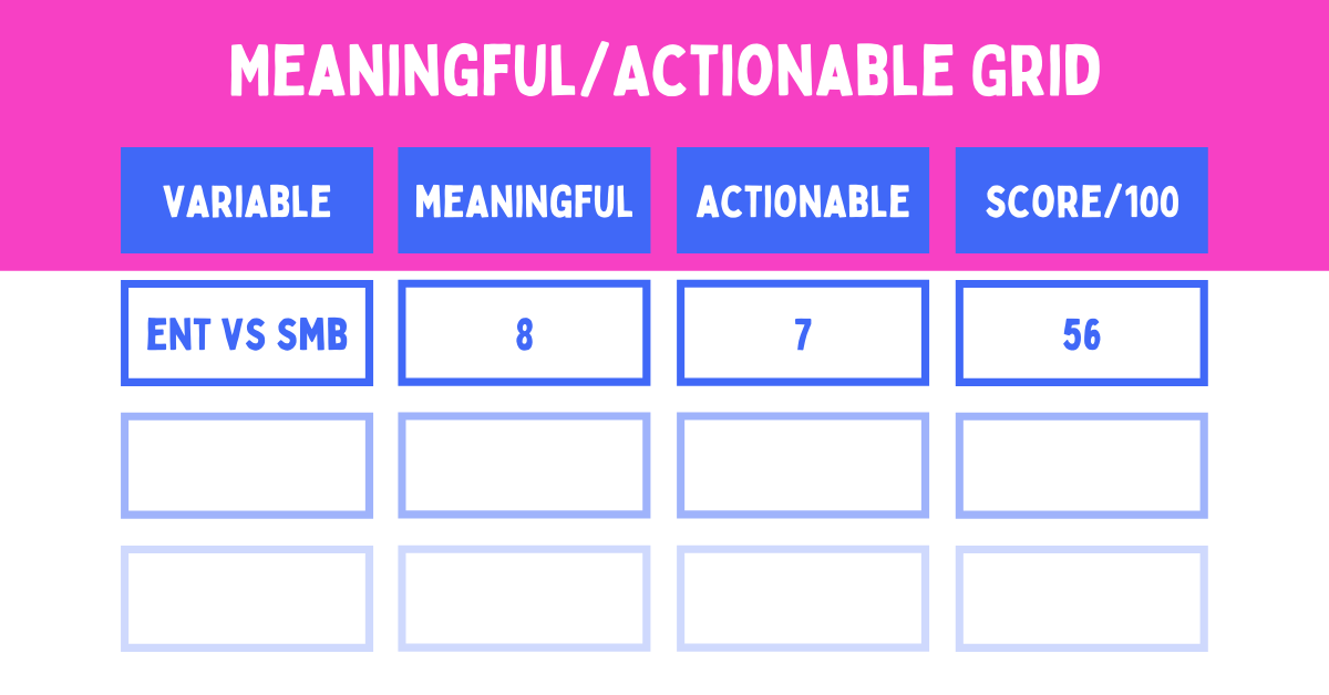 meaningful actionable grid for market segmentation